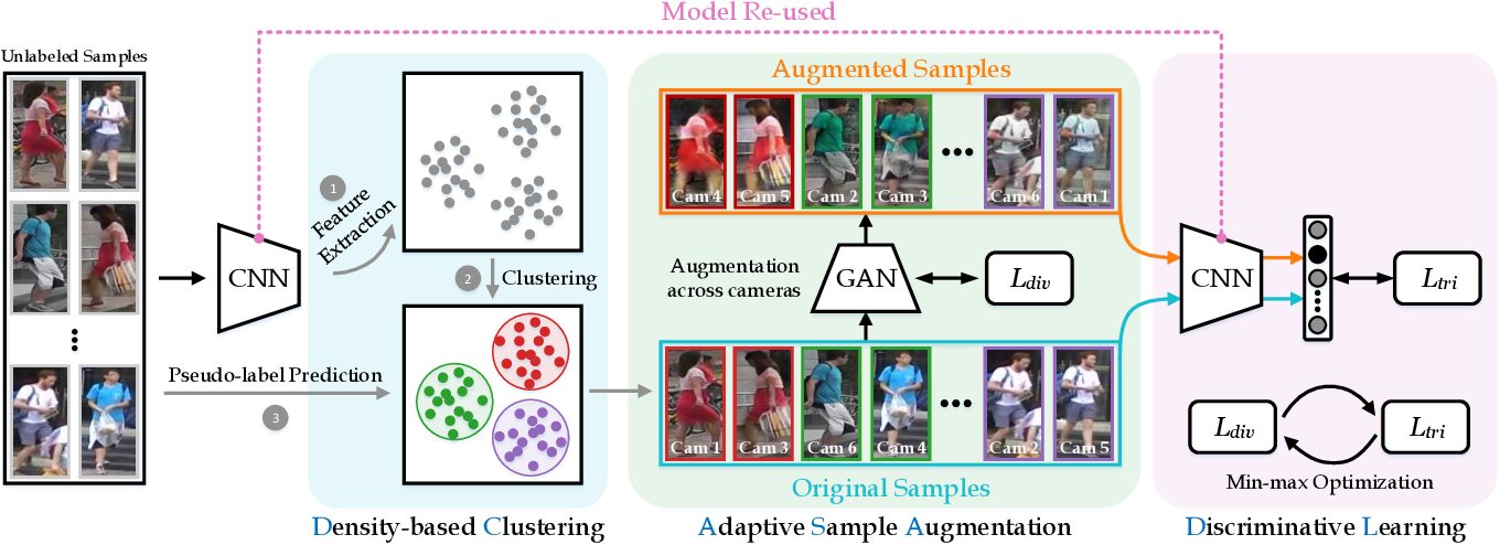 Figure 3 for AD-Cluster: Augmented Discriminative Clustering for Domain Adaptive Person Re-identification