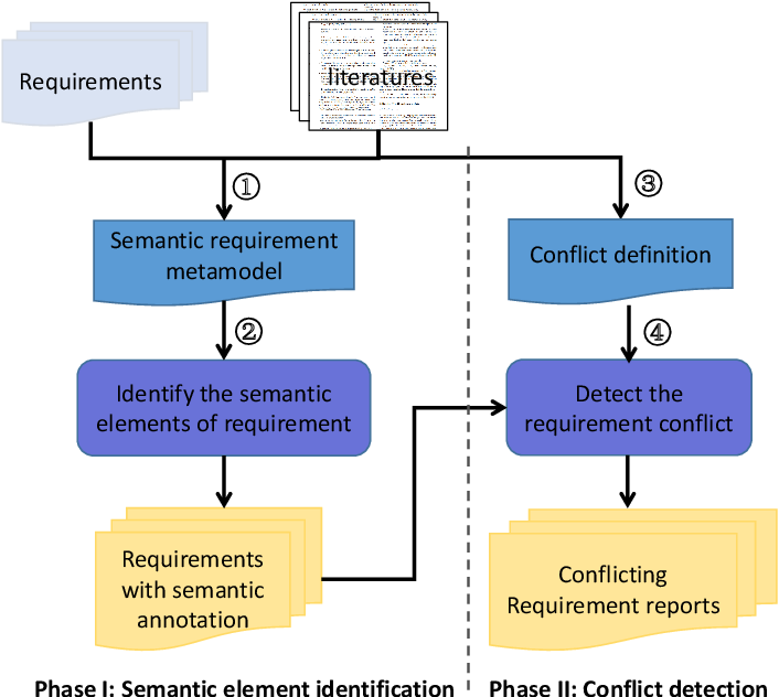 Figure 1 for Automatically detecting the conflicts between software requirements based on finer semantic analysis