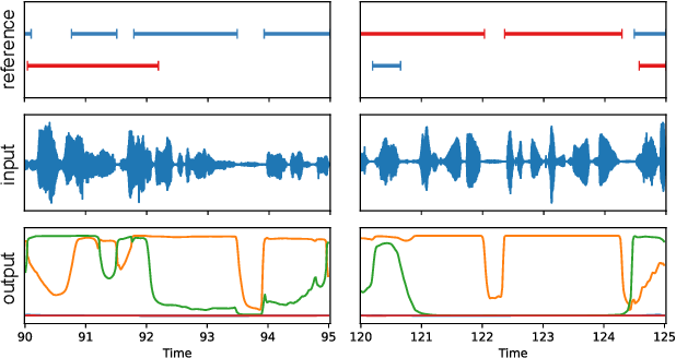 Figure 1 for End-to-end speaker segmentation for overlap-aware resegmentation
