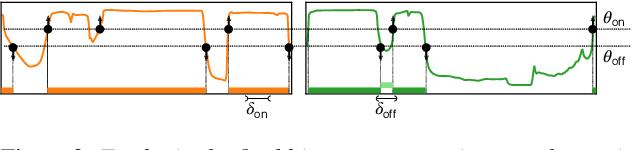 Figure 3 for End-to-end speaker segmentation for overlap-aware resegmentation