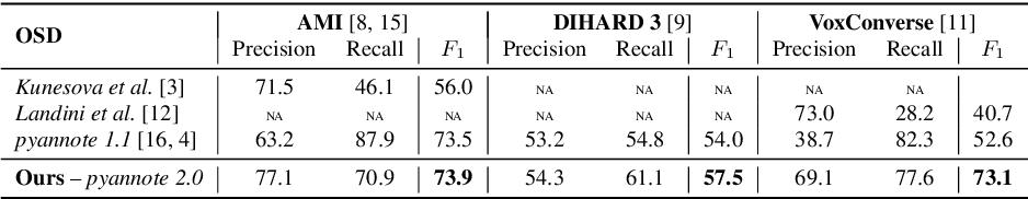 Figure 4 for End-to-end speaker segmentation for overlap-aware resegmentation