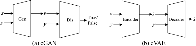 Figure 1 for Deep Image Synthesis from Intuitive User Input: A Review and Perspectives