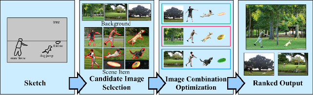 Figure 4 for Deep Image Synthesis from Intuitive User Input: A Review and Perspectives