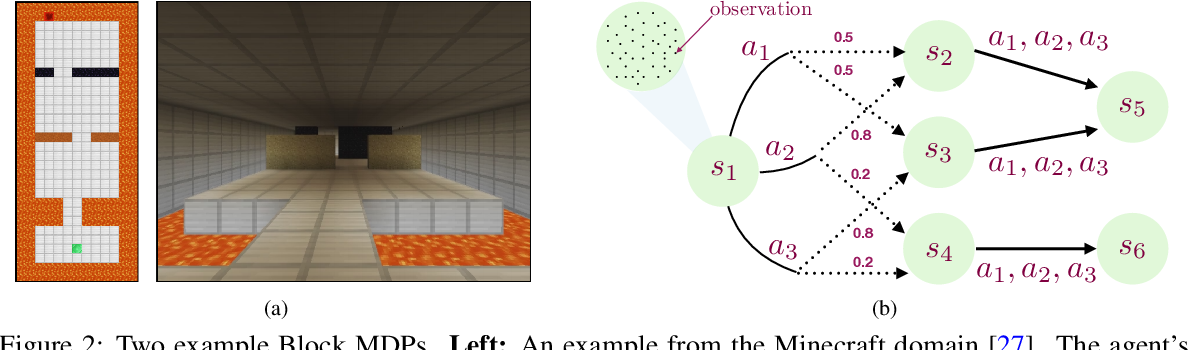 Figure 3 for Kinematic State Abstraction and Provably Efficient Rich-Observation Reinforcement Learning