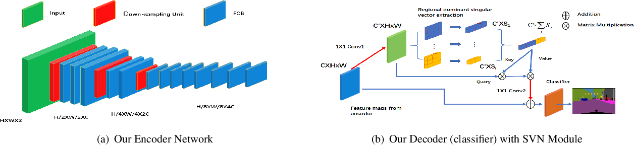 Figure 3 for LRNNet: A Light-Weighted Network with Efficient Reduced Non-Local Operation for Real-Time Semantic Segmentation