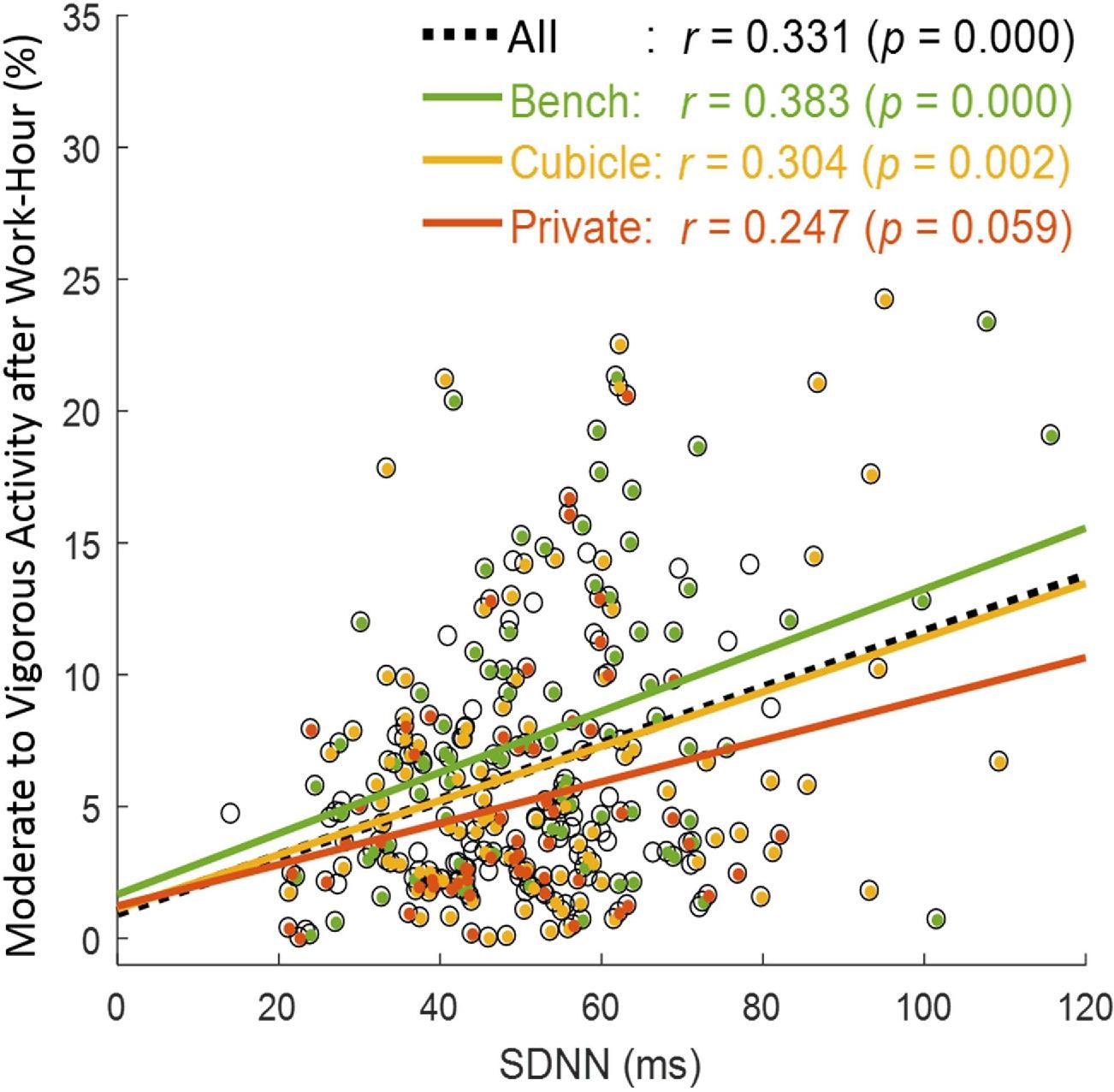 Figure 6 from Title : Sensor-Based Sleep Quality Index ( SB