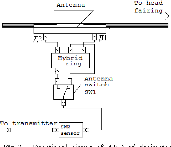 """Antenna feeder devices of the telemetry systems """"Dnepr"""" LV"""