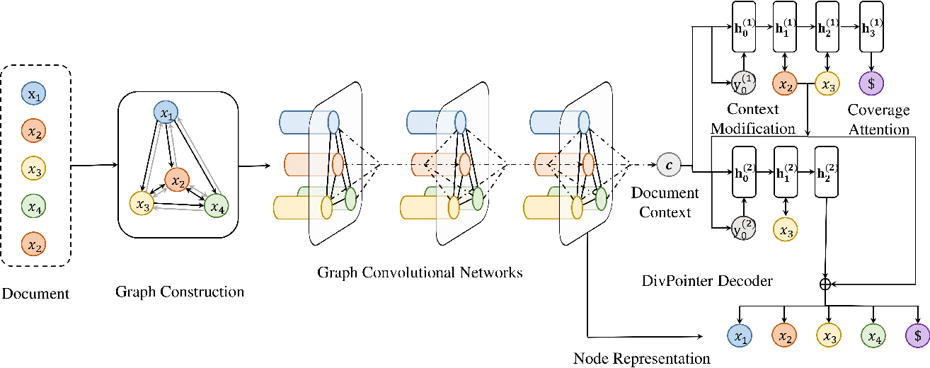 Figure 1 for DivGraphPointer: A Graph Pointer Network for Extracting Diverse Keyphrases