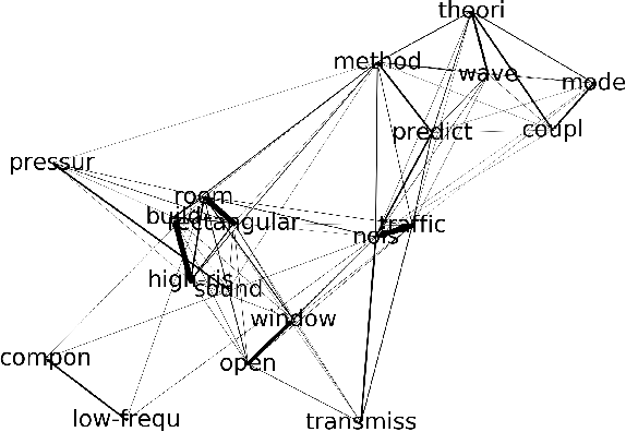 Figure 4 for DivGraphPointer: A Graph Pointer Network for Extracting Diverse Keyphrases
