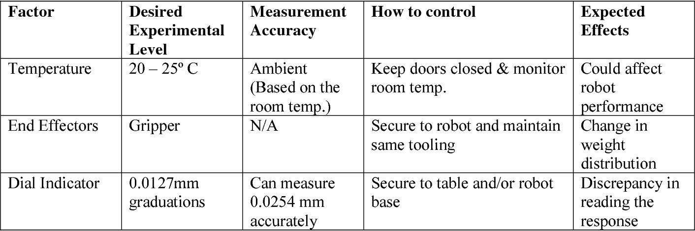 Table 2 from Repeatability and Accuracy of an Industrial