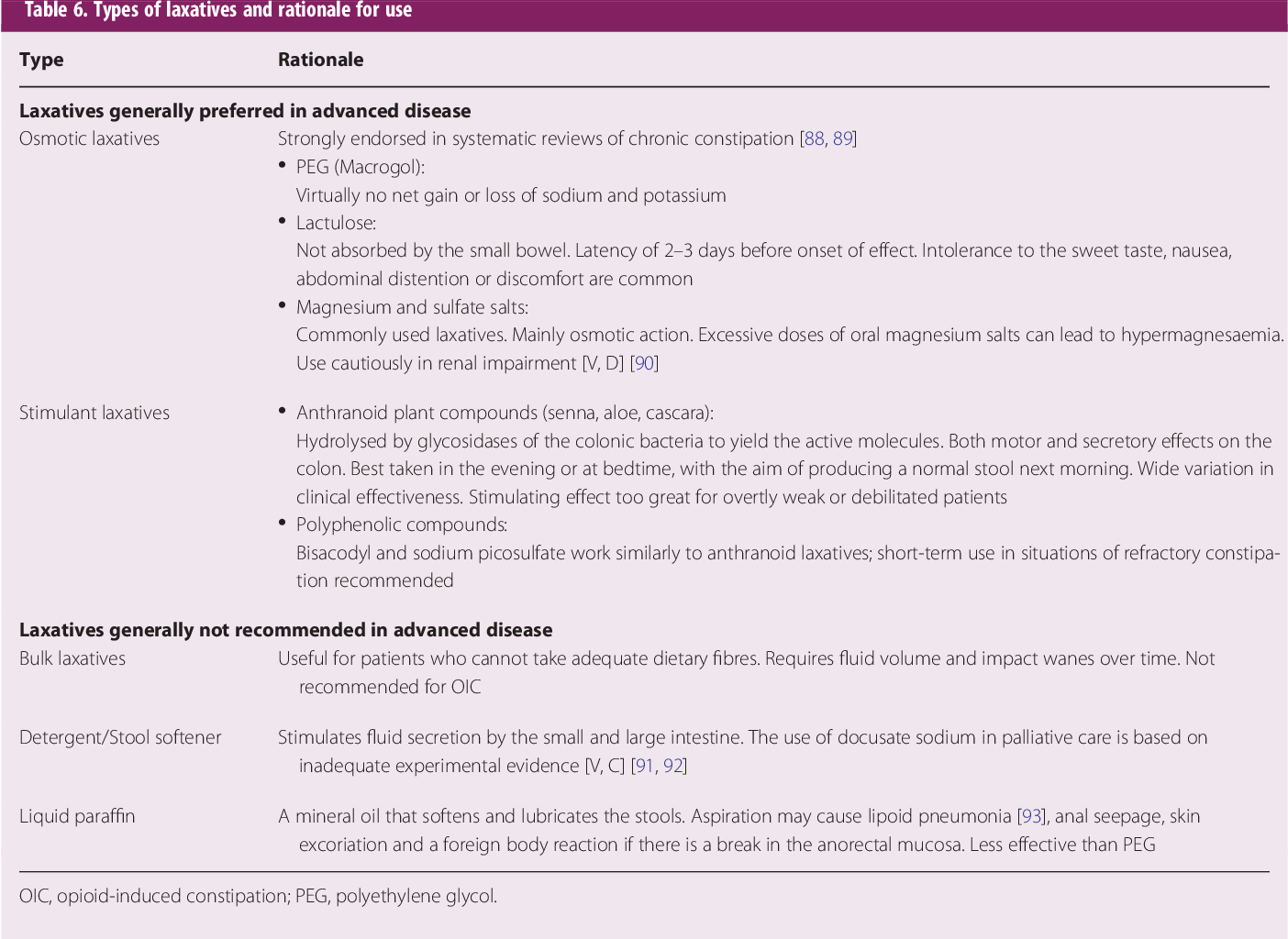 Table 6 from Diagnosis, assessment and management of
