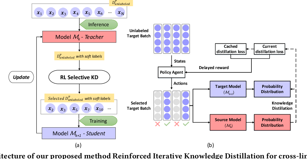 Figure 2 for Reinforced Iterative Knowledge Distillation for Cross-Lingual Named Entity Recognition
