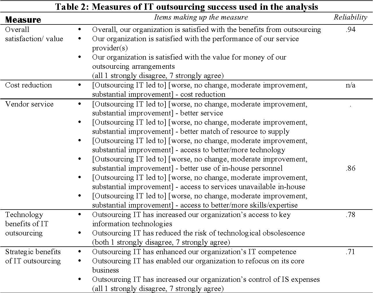 Table 2 From The Role Of Benchmarking And Service Level Agreement