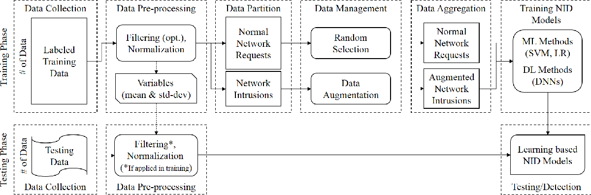Figure 1 for Deep Adversarial Learning in Intrusion Detection: A Data Augmentation Enhanced Framework