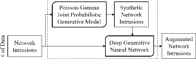 Figure 2 for Deep Adversarial Learning in Intrusion Detection: A Data Augmentation Enhanced Framework