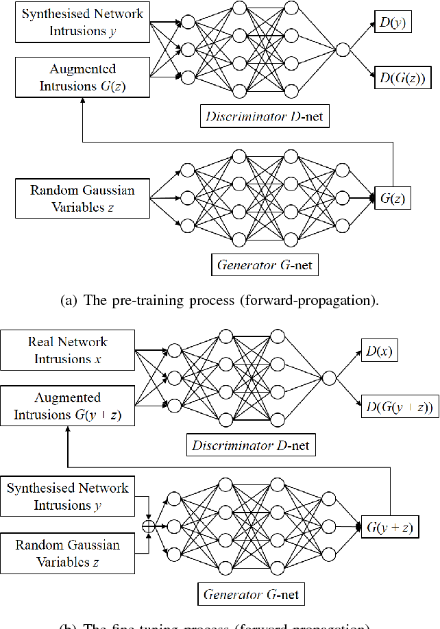 Figure 3 for Deep Adversarial Learning in Intrusion Detection: A Data Augmentation Enhanced Framework