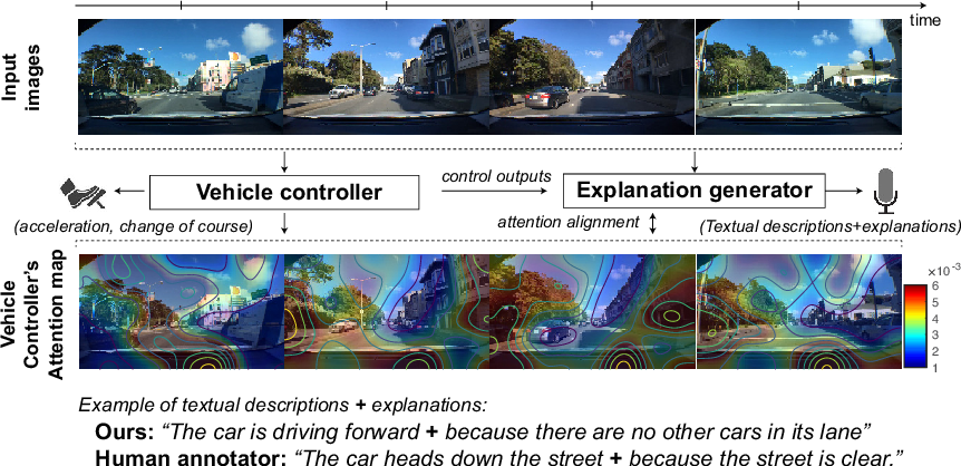 Figure 1 for Textual Explanations for Self-Driving Vehicles