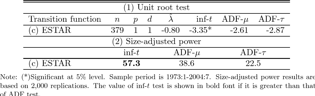 Testing for a unit root against transitional autoregressive models
