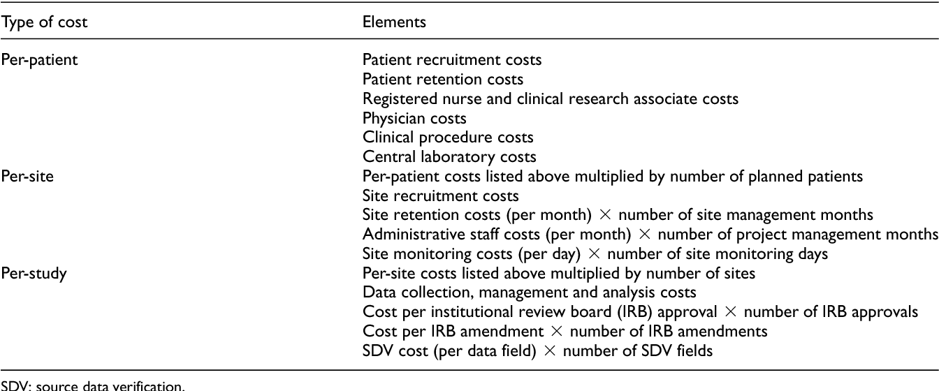 what are key cost drivers