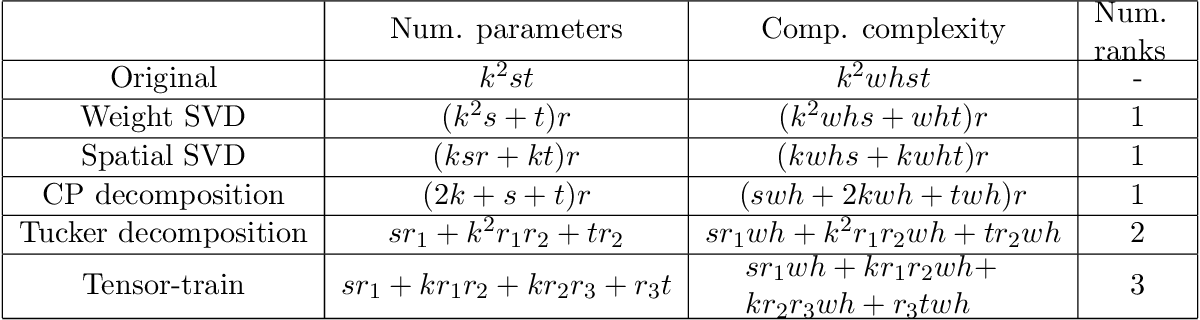 Figure 2 for Taxonomy and Evaluation of Structured Compression of Convolutional Neural Networks