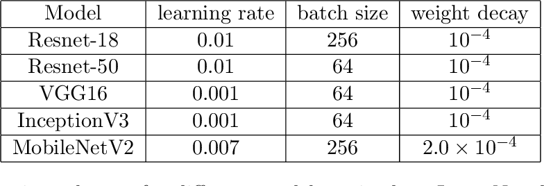 Figure 4 for Taxonomy and Evaluation of Structured Compression of Convolutional Neural Networks