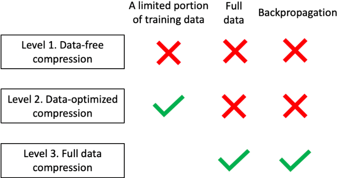 Figure 1 for Taxonomy and Evaluation of Structured Compression of Convolutional Neural Networks