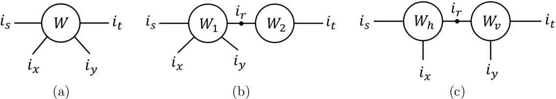 Figure 3 for Taxonomy and Evaluation of Structured Compression of Convolutional Neural Networks