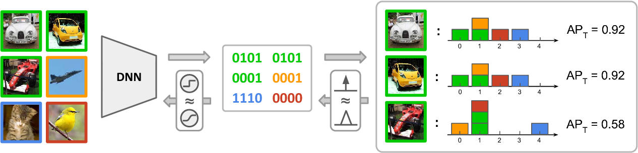 Figure 3 for Hashing as Tie-Aware Learning to Rank