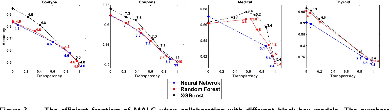 Figure 4 for Model-Agnostic Linear Competitors -- When Interpretable Models Compete and Collaborate with Black-Box Models