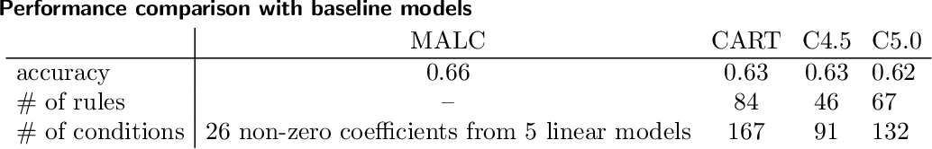 Figure 2 for Model-Agnostic Linear Competitors -- When Interpretable Models Compete and Collaborate with Black-Box Models