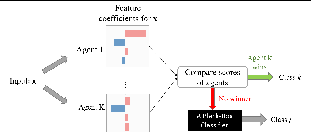 Figure 1 for Model-Agnostic Linear Competitors -- When Interpretable Models Compete and Collaborate with Black-Box Models