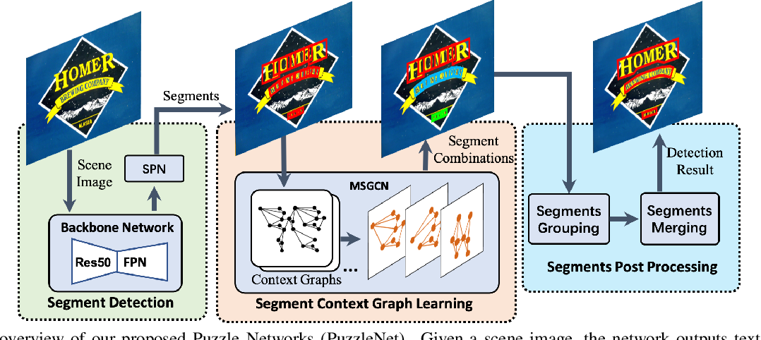 Figure 3 for PuzzleNet: Scene Text Detection by Segment Context Graph Learning