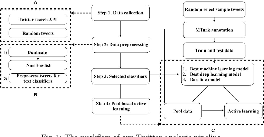Figure 1 for Integrating Crowdsourcing and Active Learning for Classification of Work-Life Events from Tweets
