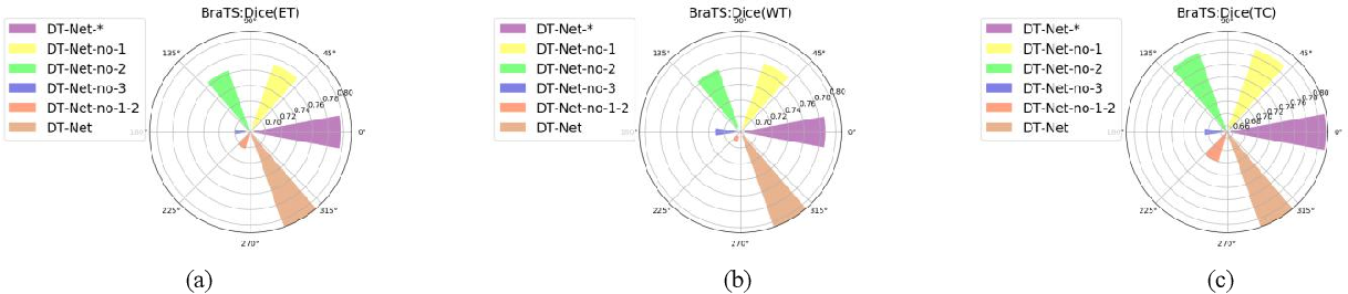 Figure 4 for DT-Net: A novel network based on multi-directional integrated convolution and threshold convolution