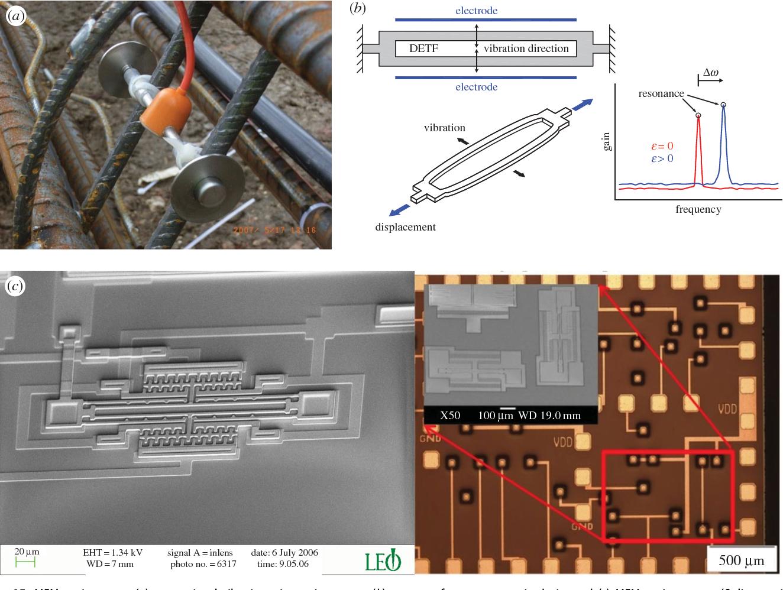 Vibrating Wire Strain E | Figure 15 From Infrastructure Sensing Semantic Scholar