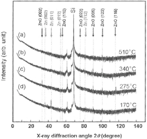 Fig. 3 X-ray diffraction ofZnO samples corresponding to Fig. 2.