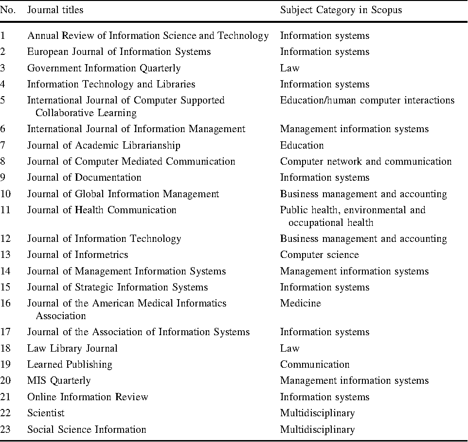 Table 3 from LIS journals scientific impact and subject