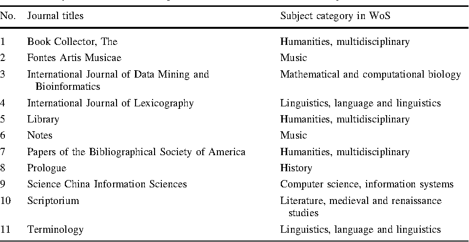 Table 5 from LIS journals scientific impact and subject