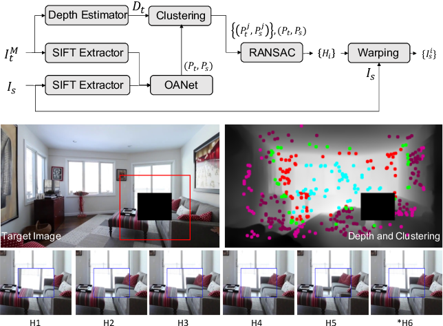 Figure 3 for TransFill: Reference-guided Image Inpainting by Merging Multiple Color and Spatial Transformations
