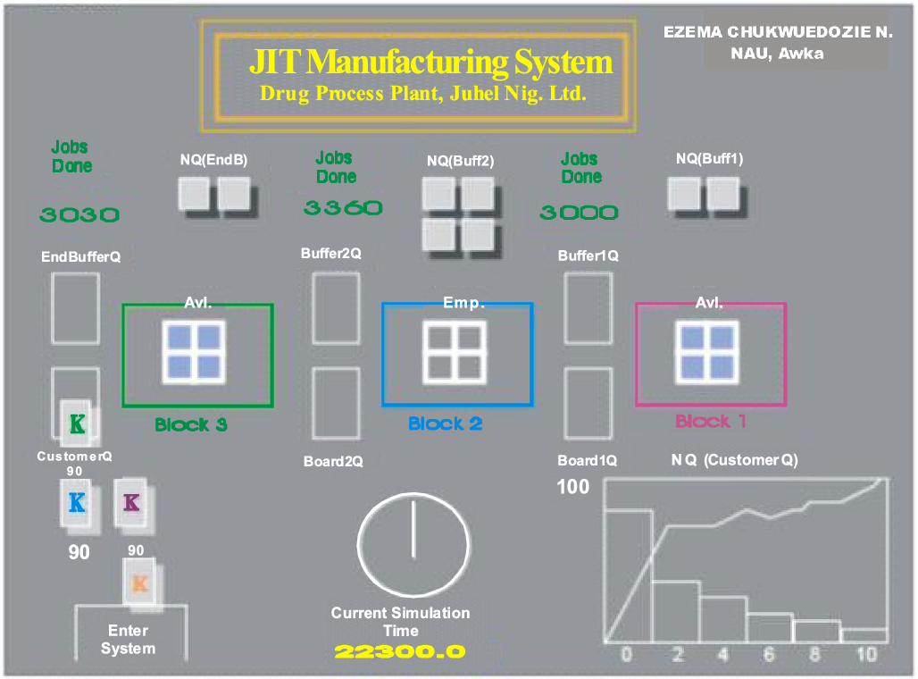 Industrial design and simulation of a jit material handling system figure 2 ccuart Gallery