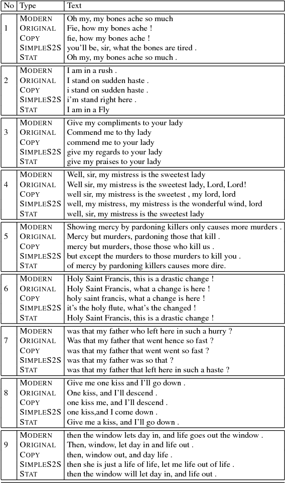 Figure 1 for Shakespearizing Modern Language Using Copy-Enriched Sequence-to-Sequence Models