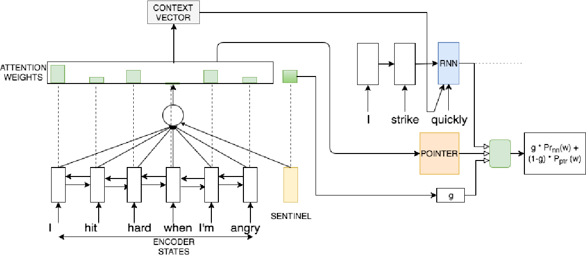 Figure 2 for Shakespearizing Modern Language Using Copy-Enriched Sequence-to-Sequence Models