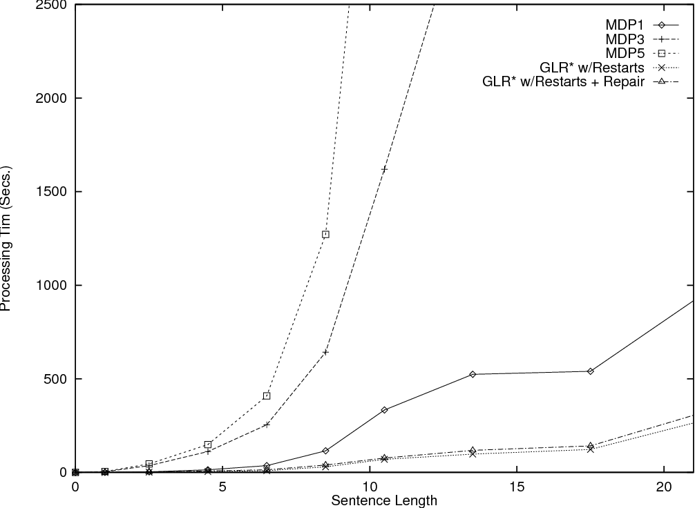 Figure 2 for An Efficient Distribution of Labor in a Two Stage Robust Interpretation Process