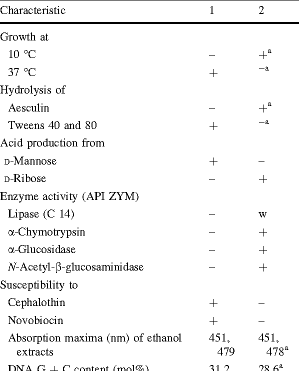 Table 1 from Polaribacter marinivivus sp  nov , a member of