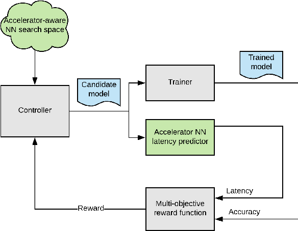 Figure 1 for Accelerator-aware Neural Network Design using AutoML