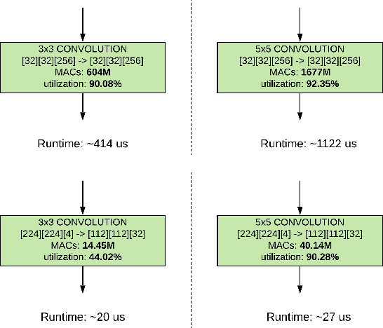 Figure 4 for Accelerator-aware Neural Network Design using AutoML