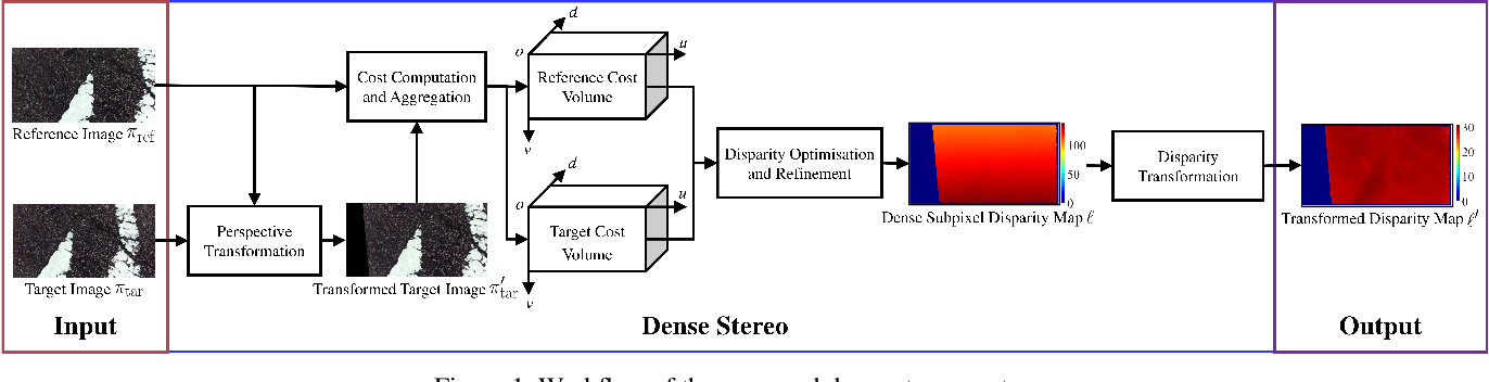Figure 1 for Real-Time Dense Stereo Embedded in A UAV for Road Inspection