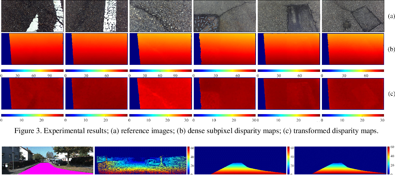 Figure 4 for Real-Time Dense Stereo Embedded in A UAV for Road Inspection