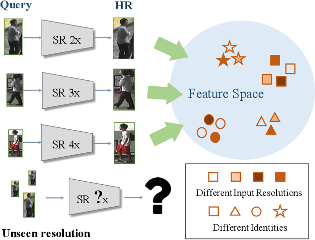 Figure 1 for Recover and Identify: A Generative Dual Model for Cross-Resolution Person Re-Identification