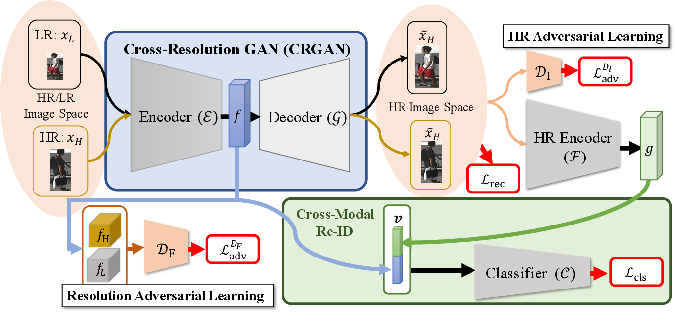Figure 3 for Recover and Identify: A Generative Dual Model for Cross-Resolution Person Re-Identification